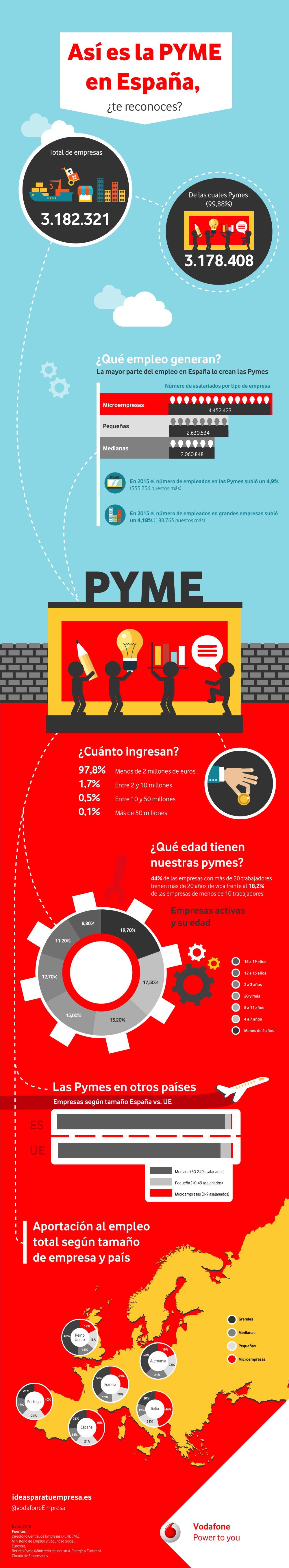 Infografía Así es la Pyme en España