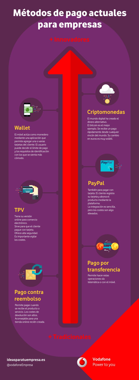 Método de pago ideal para empresas