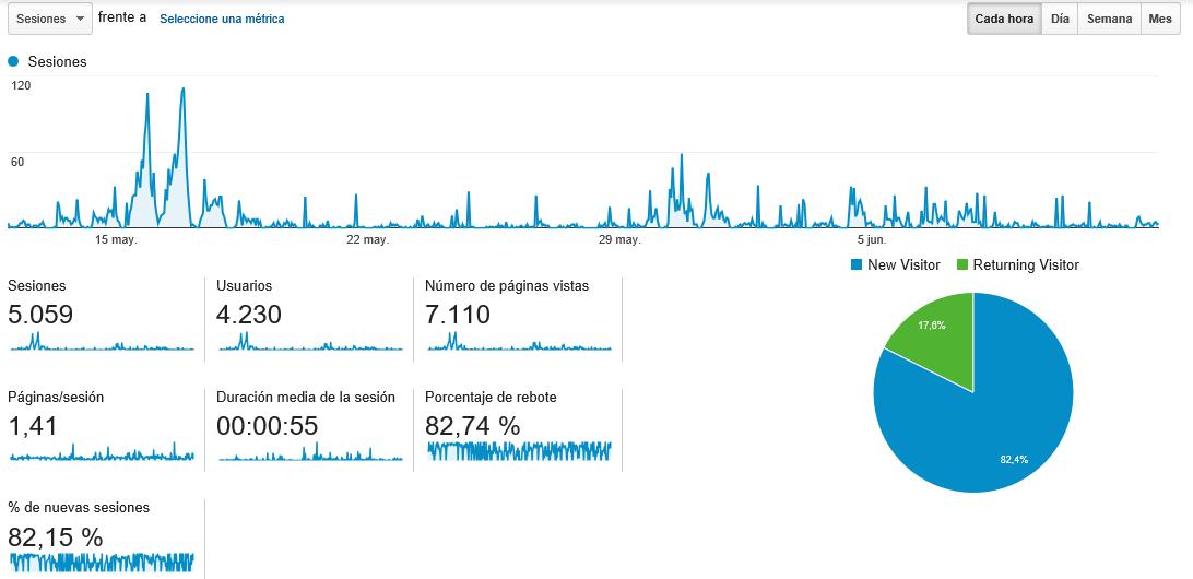 Primeros pasos con Google Analytics