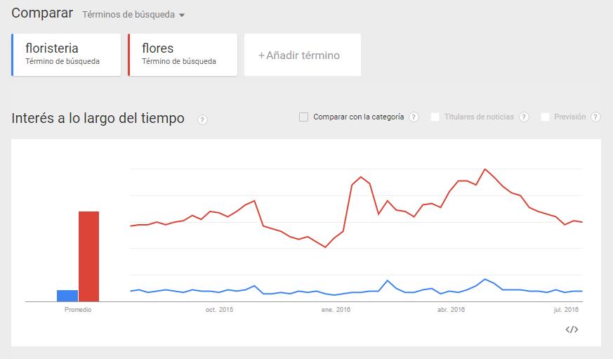 Las búsquedas relacionadas de dos keywords