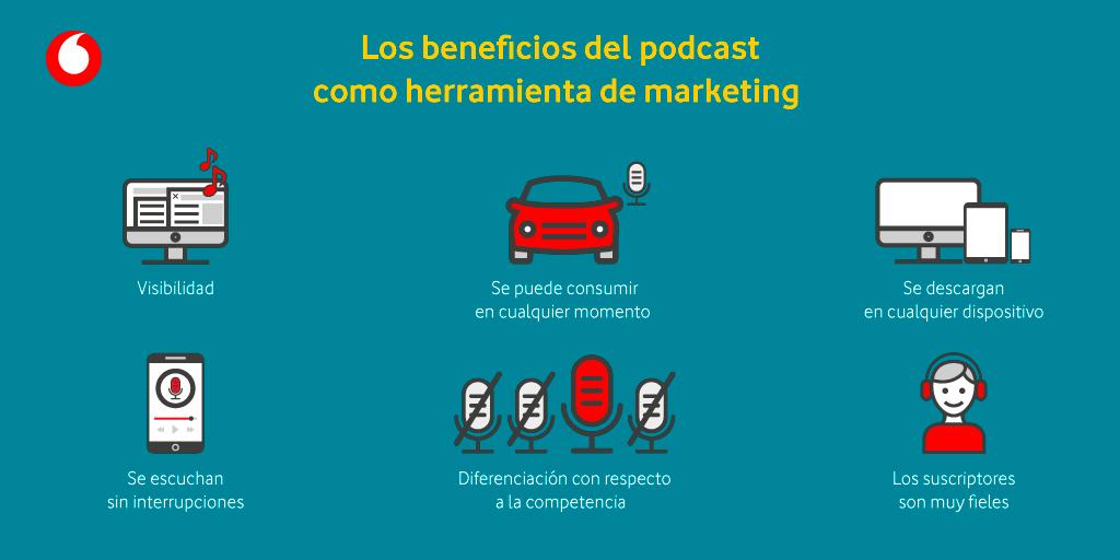 Vodafone-empresas-infografia-podcast