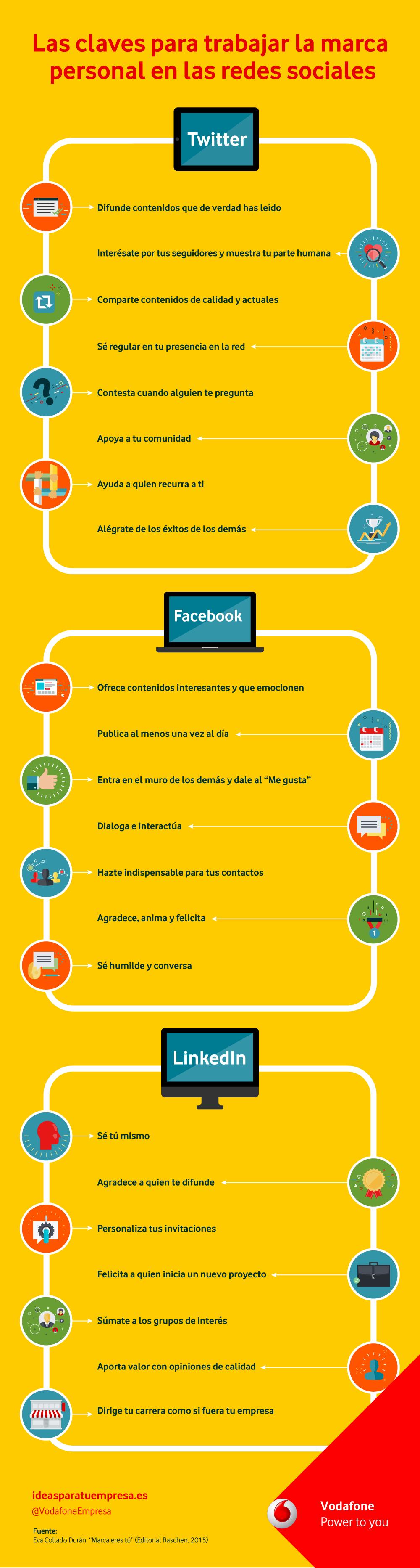 Cómo trabajar la marca personal en redes sociales