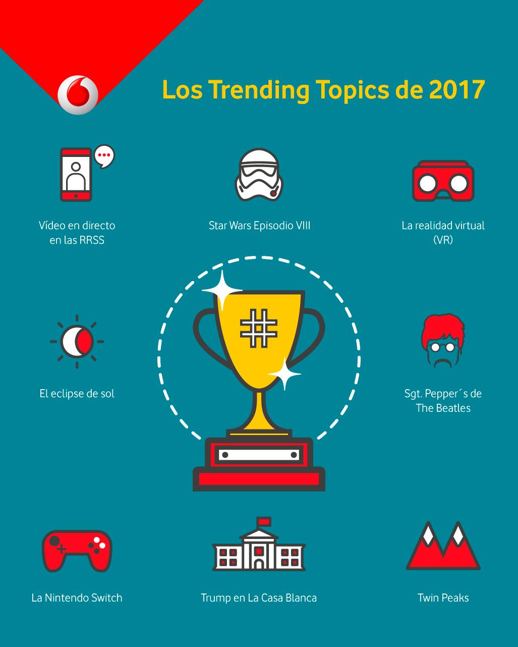 Los Trending Topics de 2017
