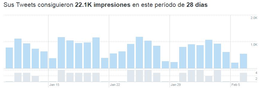 Datos de actividad ofrecidos por Twitter Analytics
