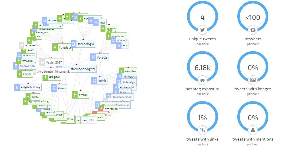 Ejemplo de RiteTag con estadísticas y hashtags conectados con #transformaciondigital