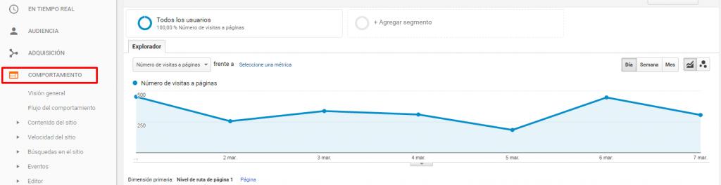 Ejemplo de comportamiento en Google Analytics