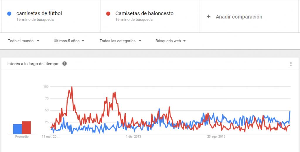 Ejemplo de Google Trends