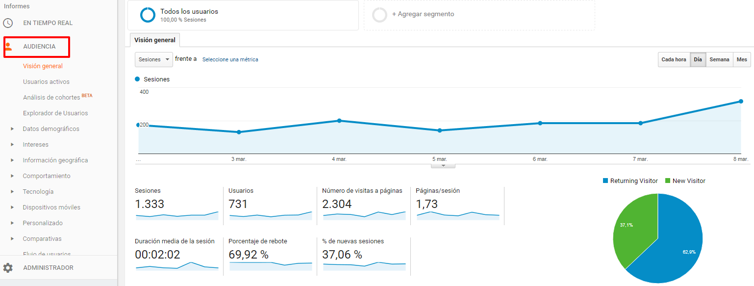 Ejemplo de audiencias en Google Analytics