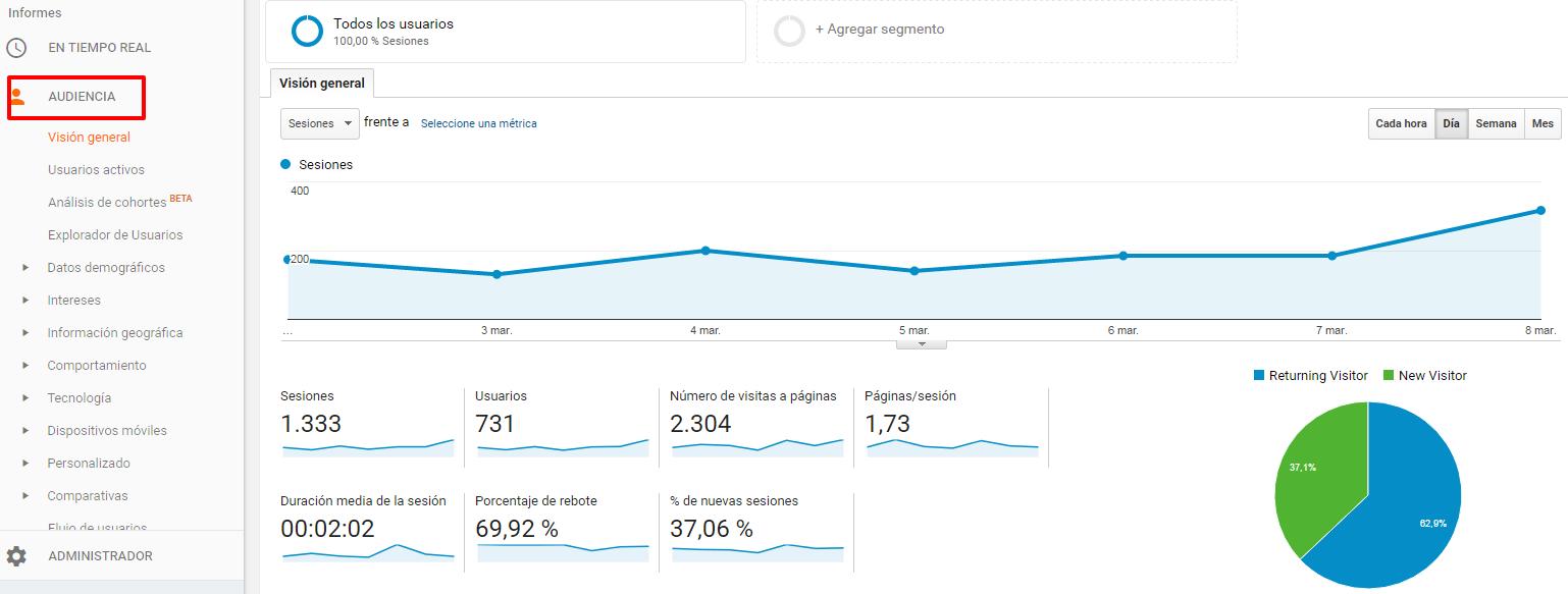Ejemplo de audiencias en Google Analytics
