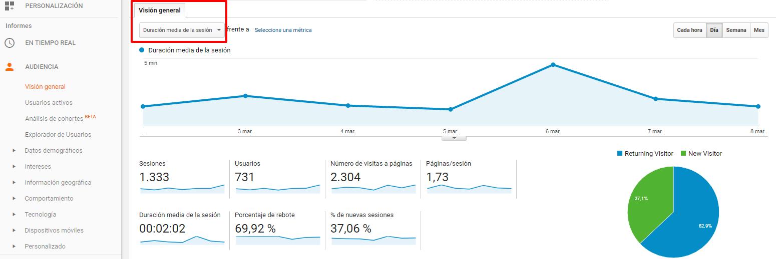 Ejemplo tiempo de permanencia en Google Analytics