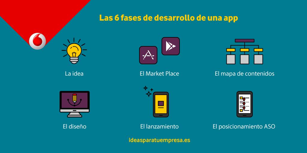Las 6 fases de desarrollo de una app