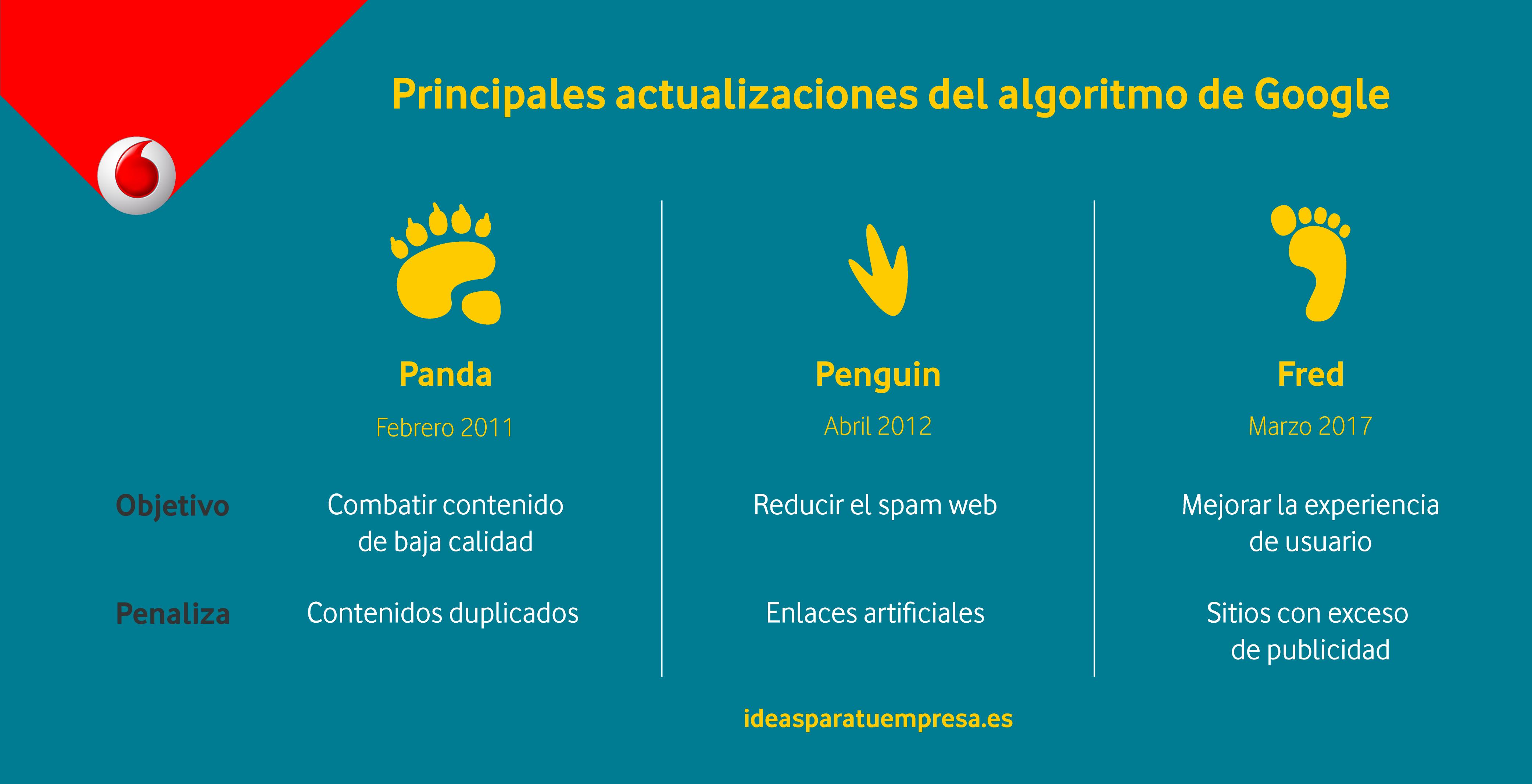 Principales actualizaciones del algoritmo de Google