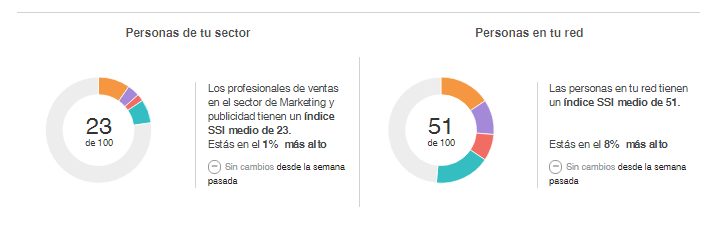 Ranking de tu sector y red de contactos en LinkedIn
