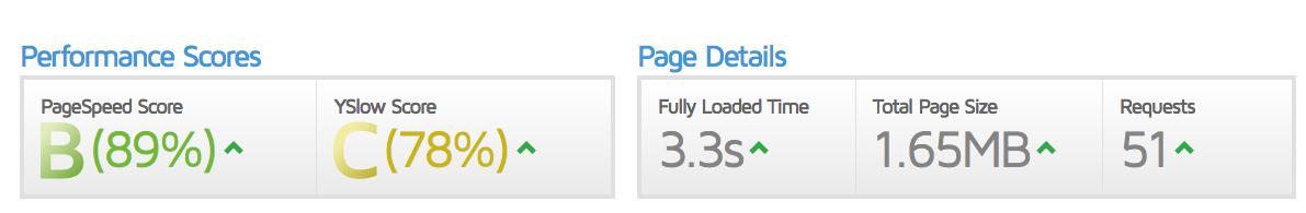 GTMetrix te ayuda a medir la velocidad de carga de tu web