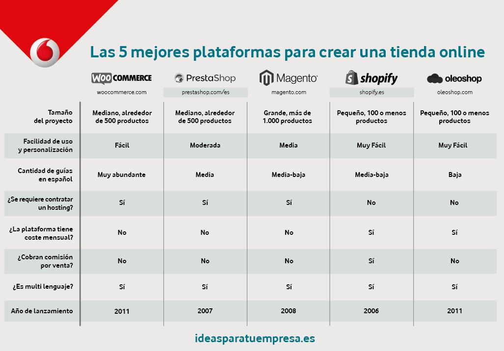 5 mejores plataformas de eCommerce gratuitas
