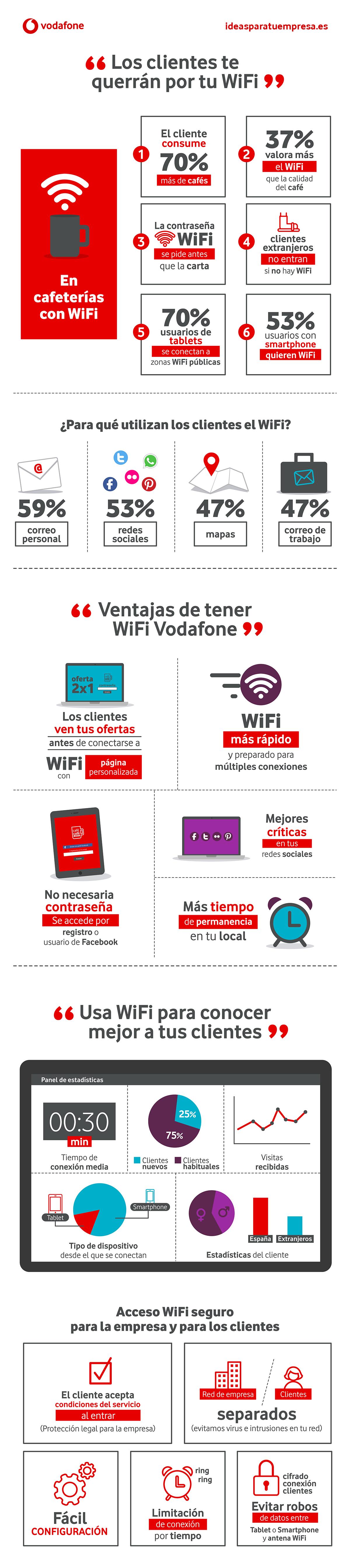 Wifi en tu negocio