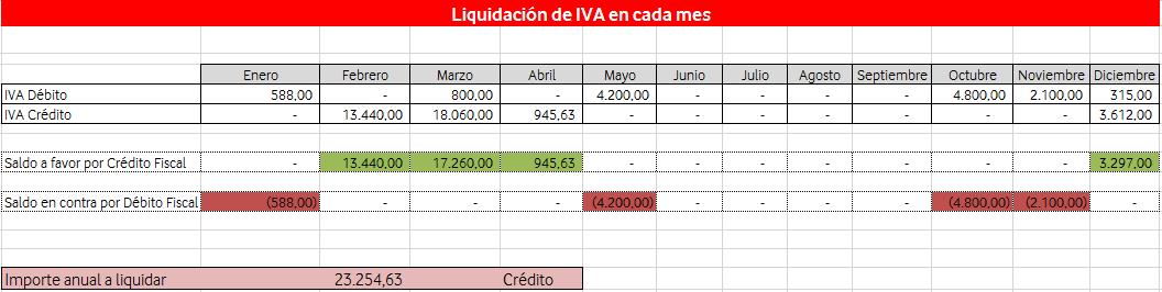 liquidacion-IVA