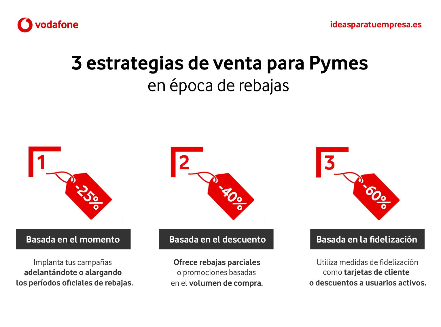 3 Estrategias de venta en rebajas