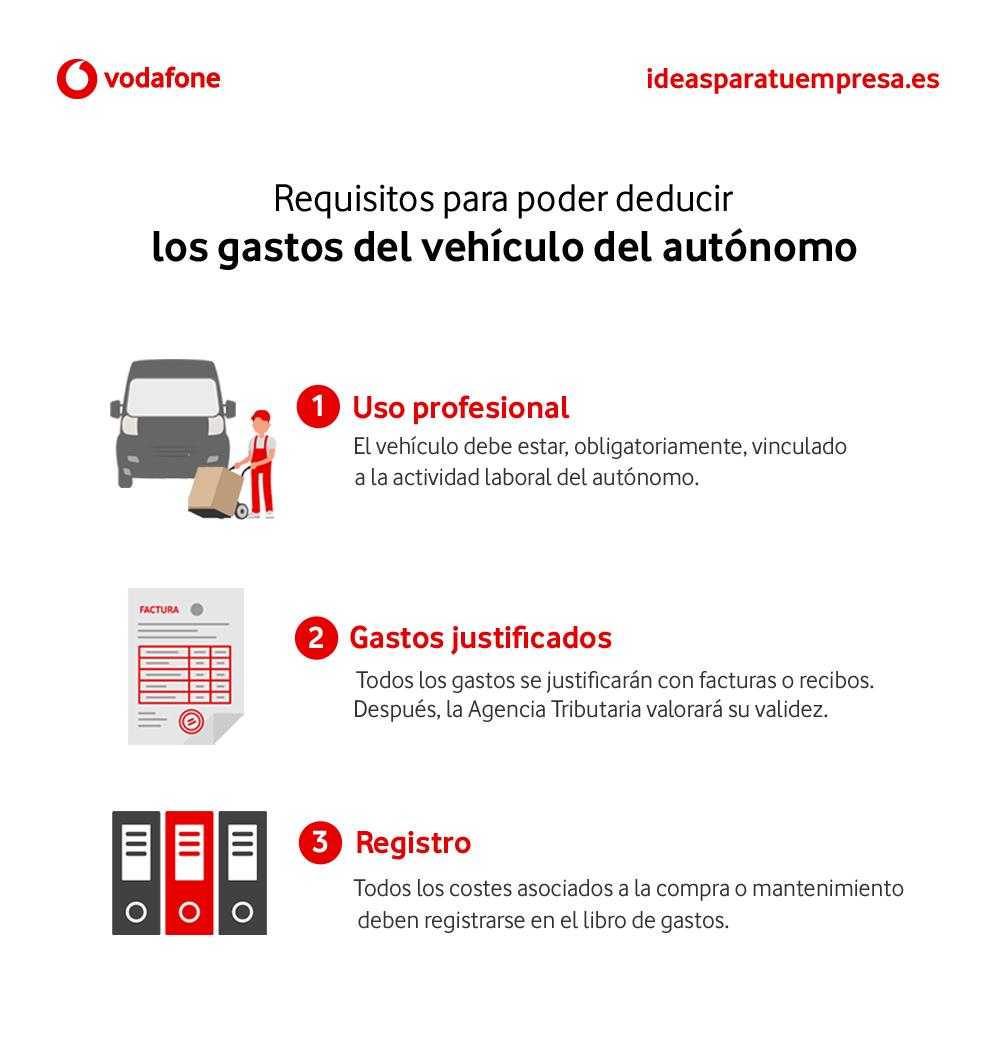 Requisitos para poder deducir los gastos del vehículo autónomo
