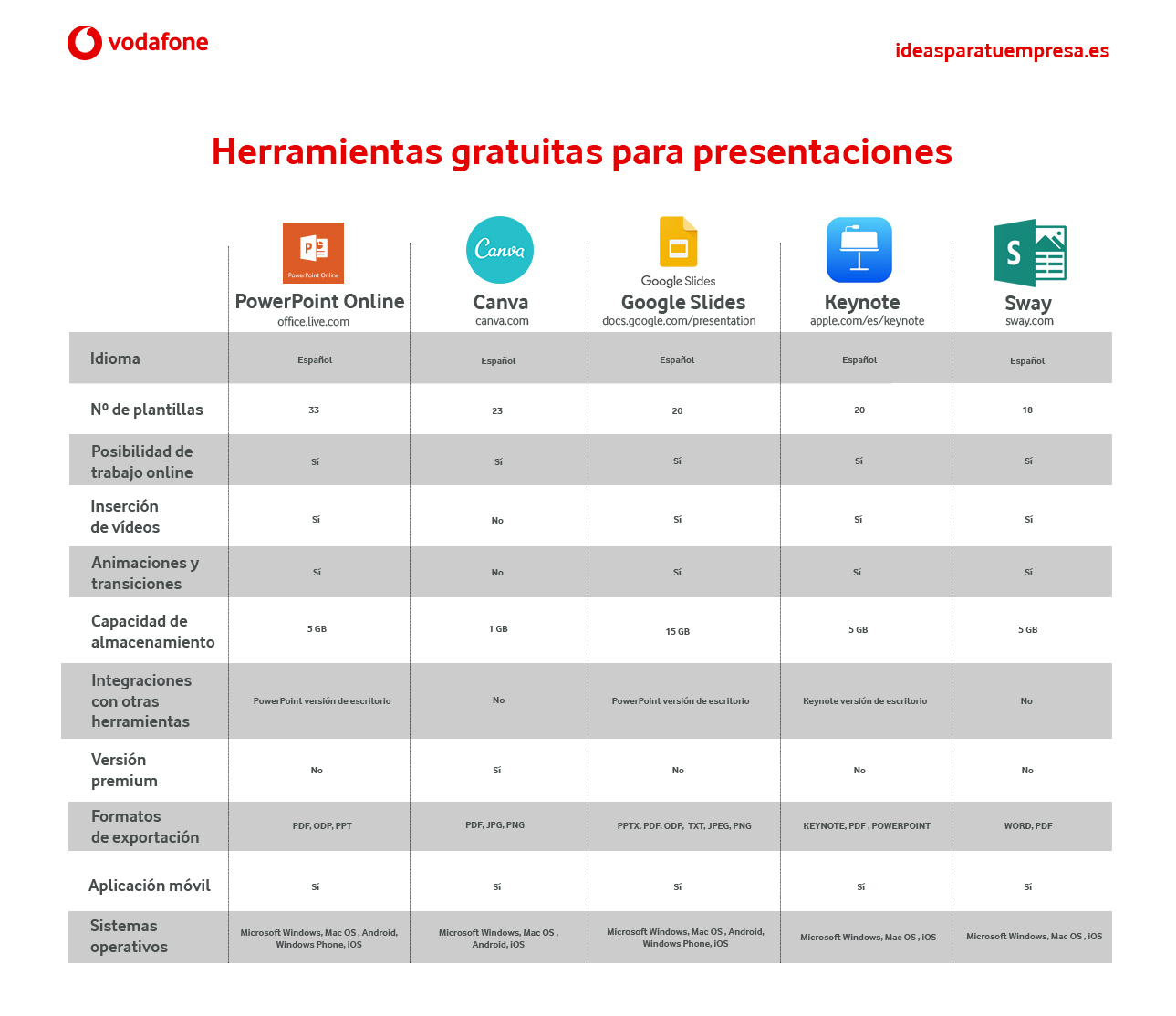 5 herramientas gratuitas para preparar presentaciones [Comparativa]