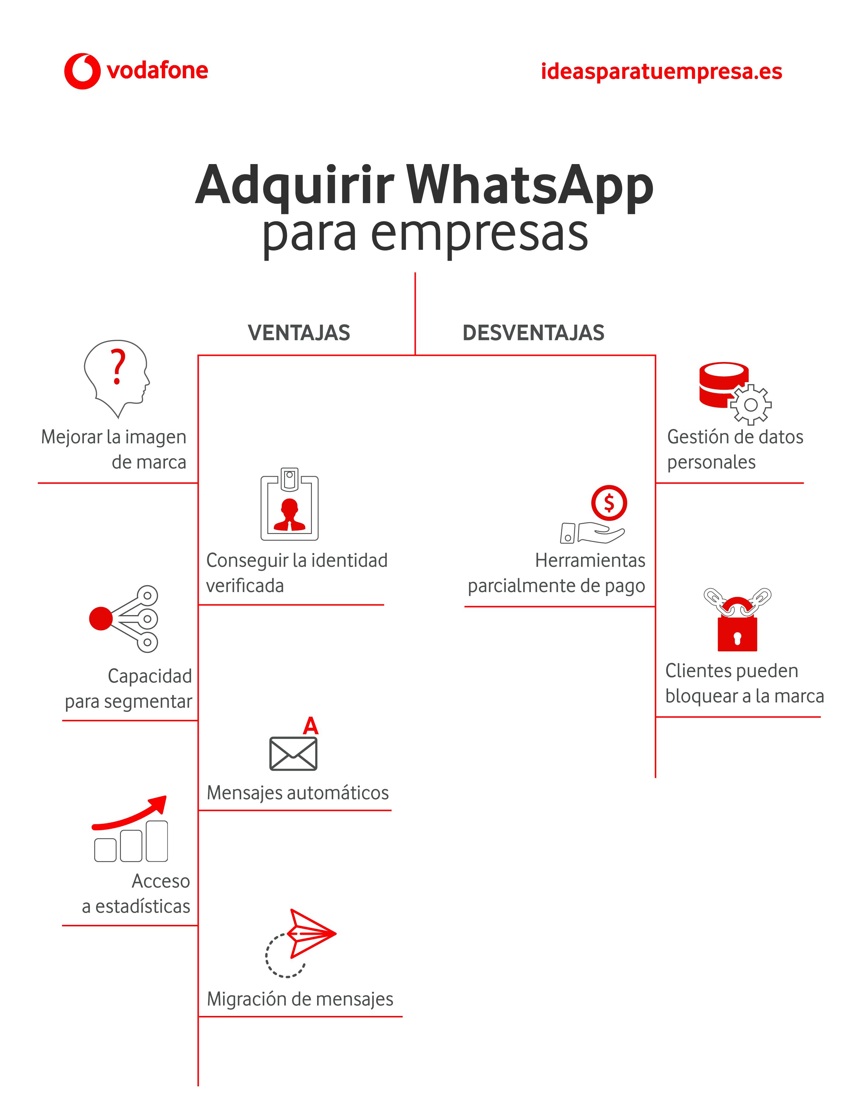Ventajas y desventajas de WhatsApp para empresas