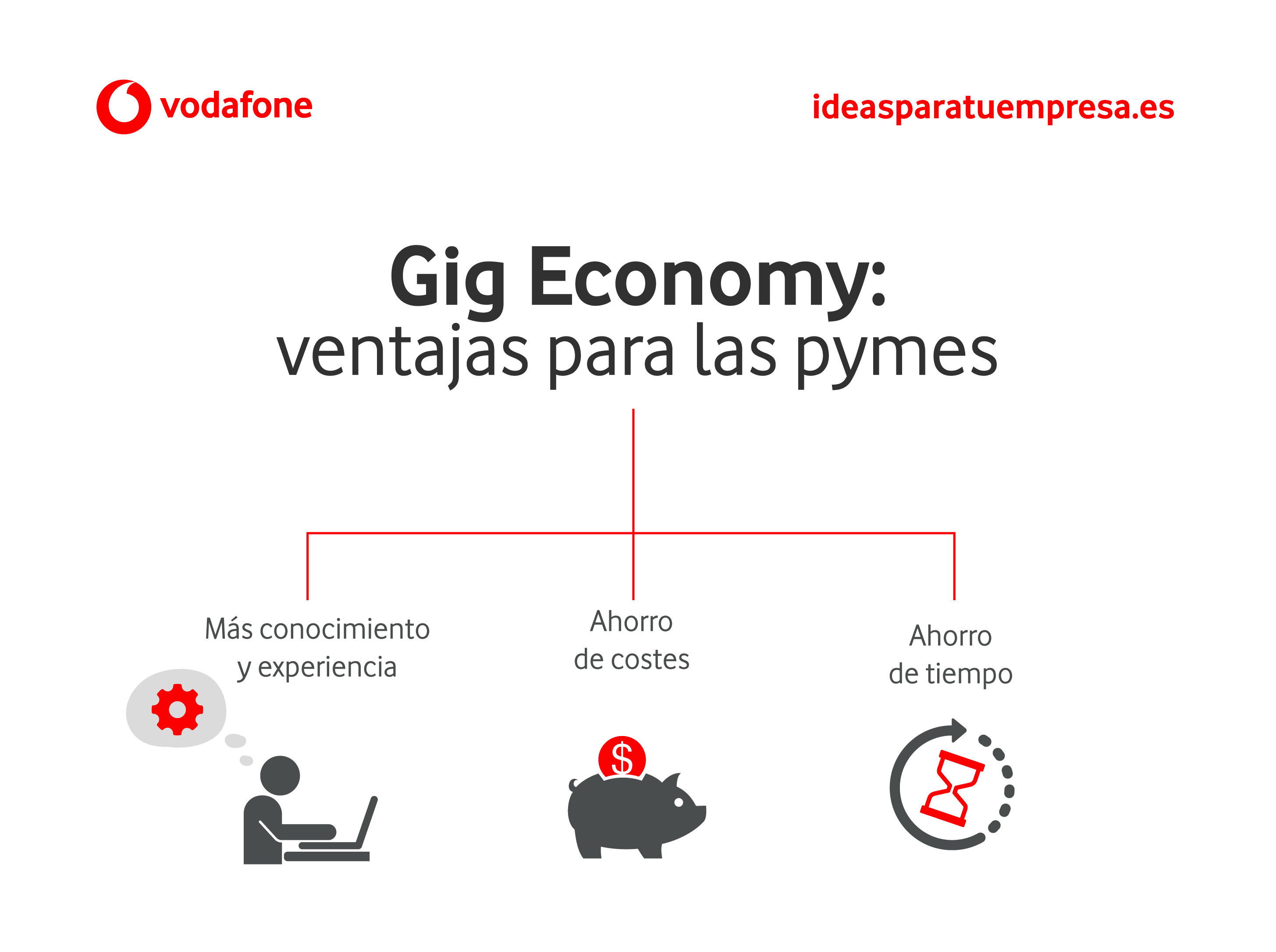 Gig Economy: ventajas para las pymes