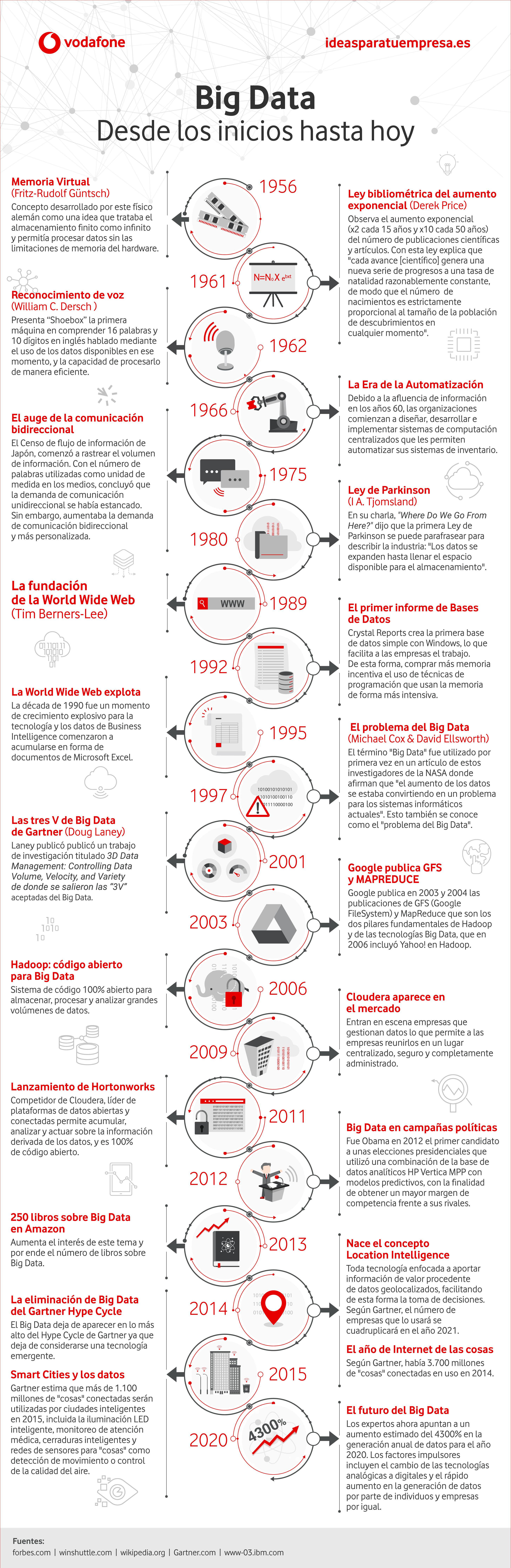 Big Data: desde los inicios hasta hoy