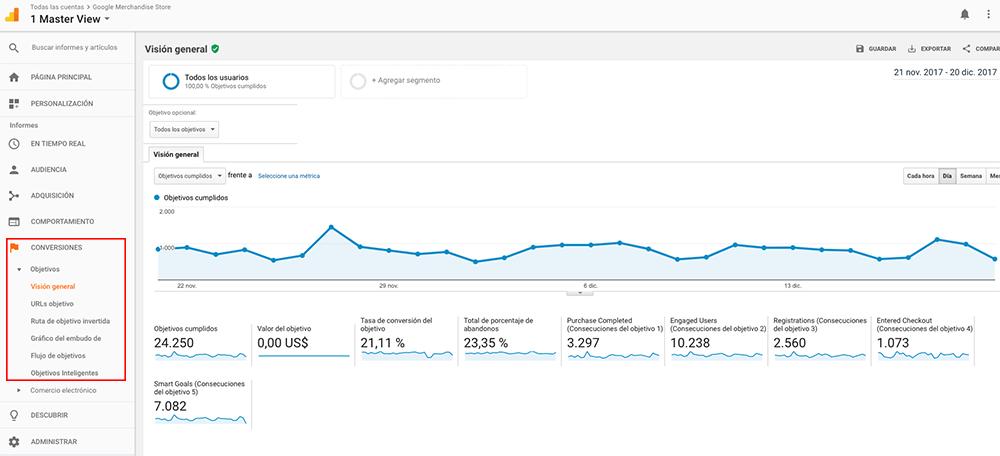 En la barra lateral izquierda de Analytics encontramos el informe de 'Conversiones'