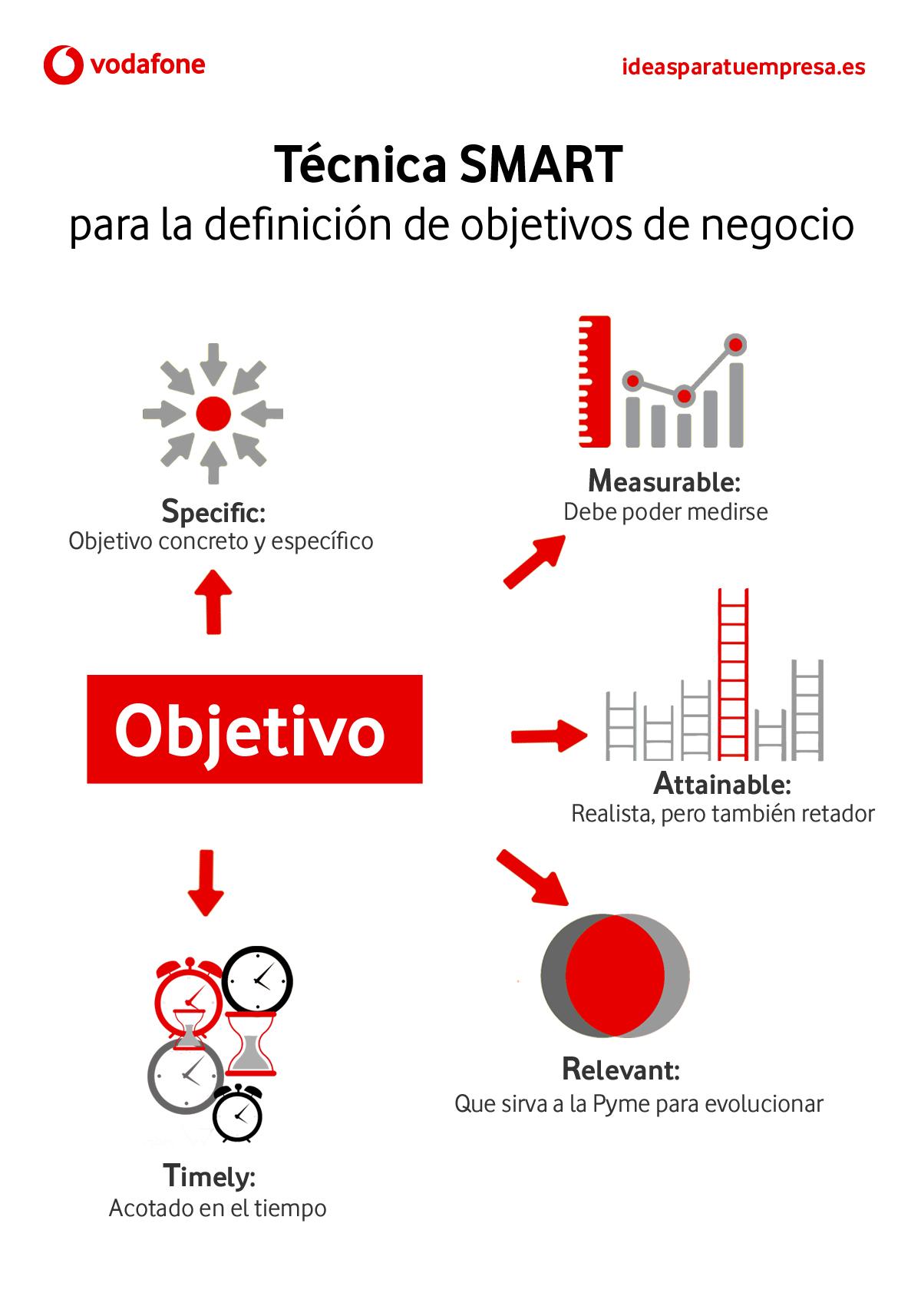 tecnica_smart_objetivos_de_negocio