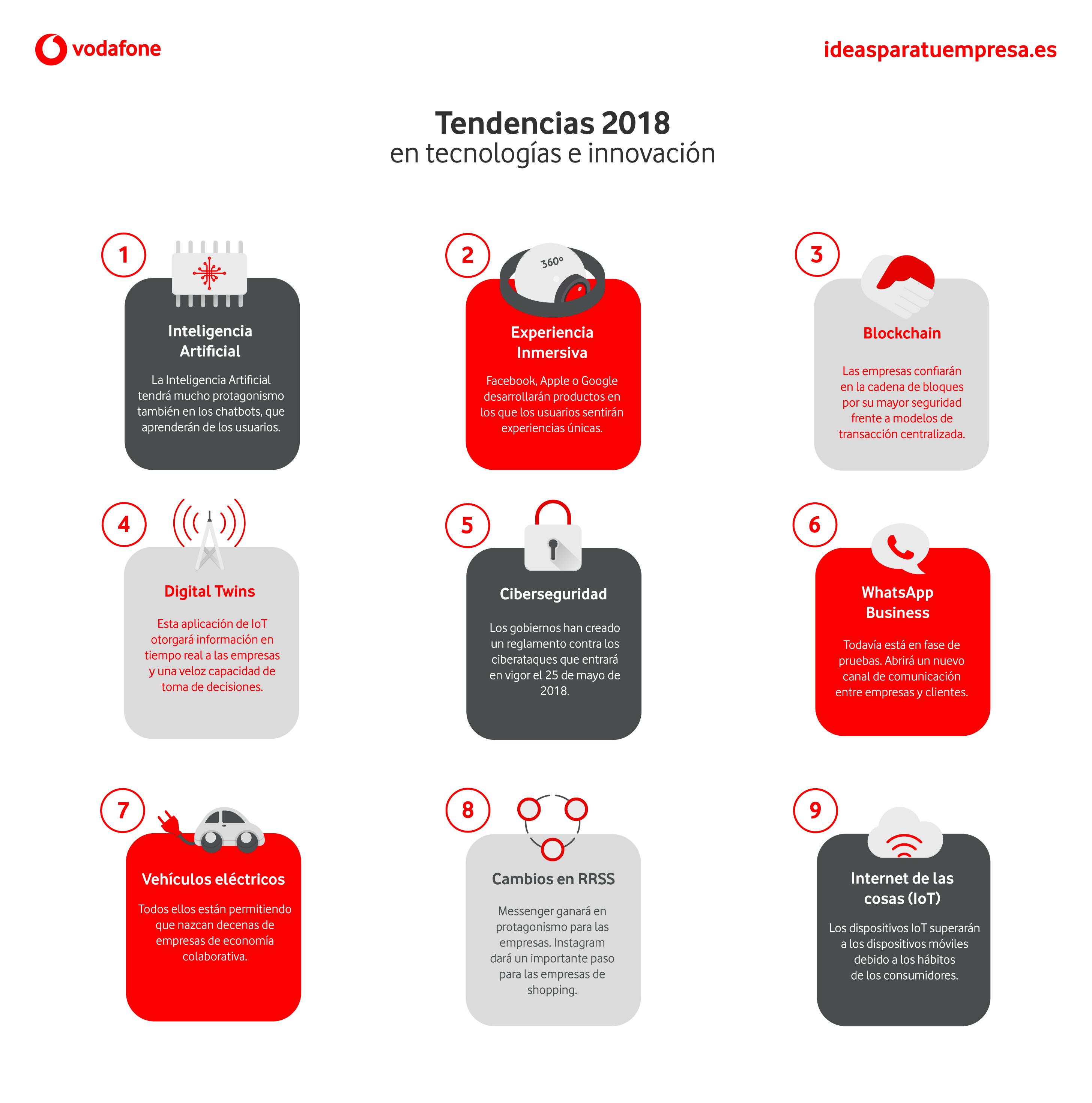 Tendencias 2018 en tecnología e innovación
