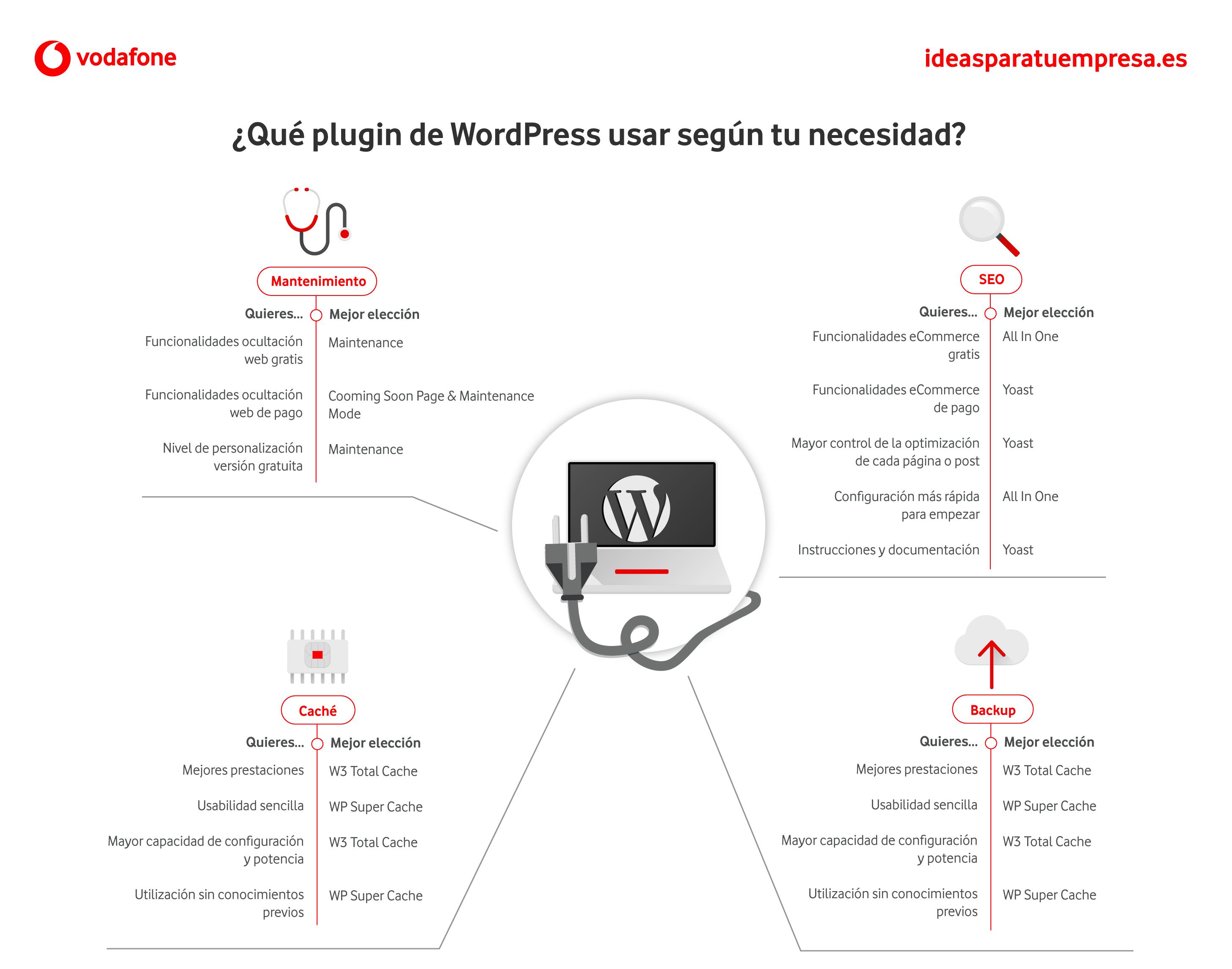 ¿Qué plugin de WordPress usar según tu necesidad?