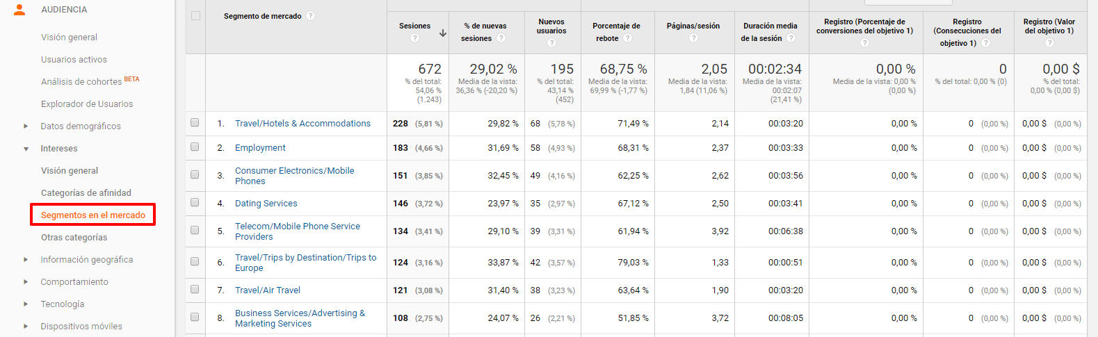 Ejemplo de interés de la audiencia en Google Analytics
