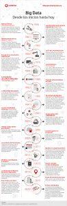 Evolución del Big Data
