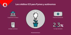 Los créditos ICO para Pymes y autónomos