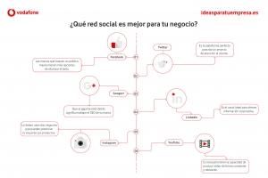 ¿Qué red social es mejor para tu negocio?