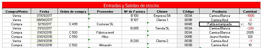 Entrada y salida del stock