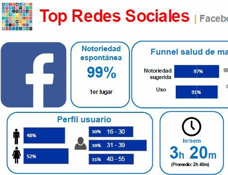 Estudio Redes Sociales_IAB