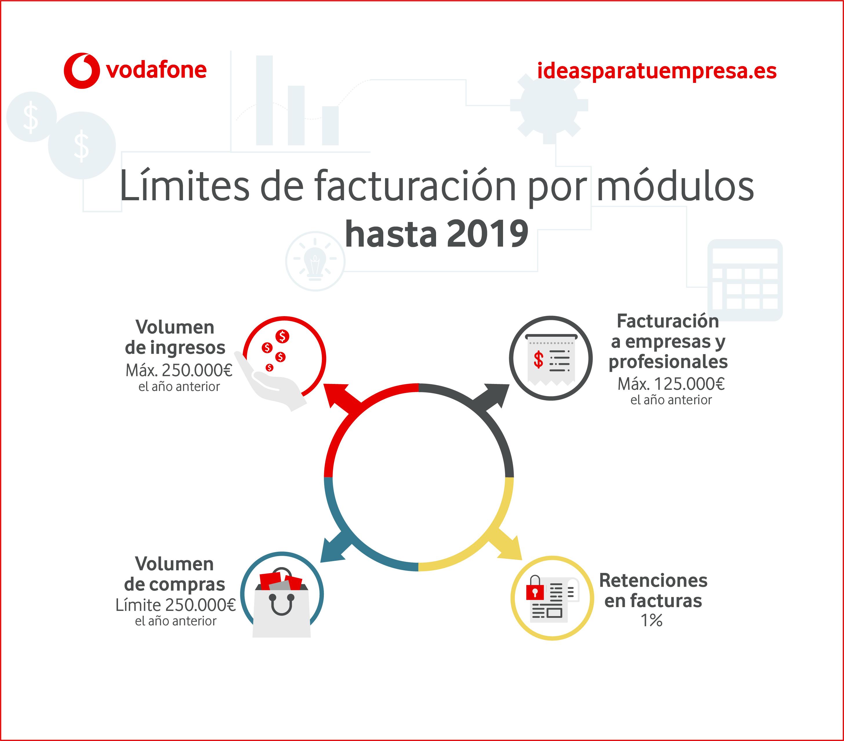 Límites de facturación por módulos hasta 2019