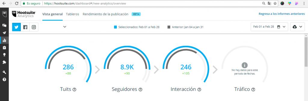 La función 'Analítica' te permite crear informes de tus redes sociales