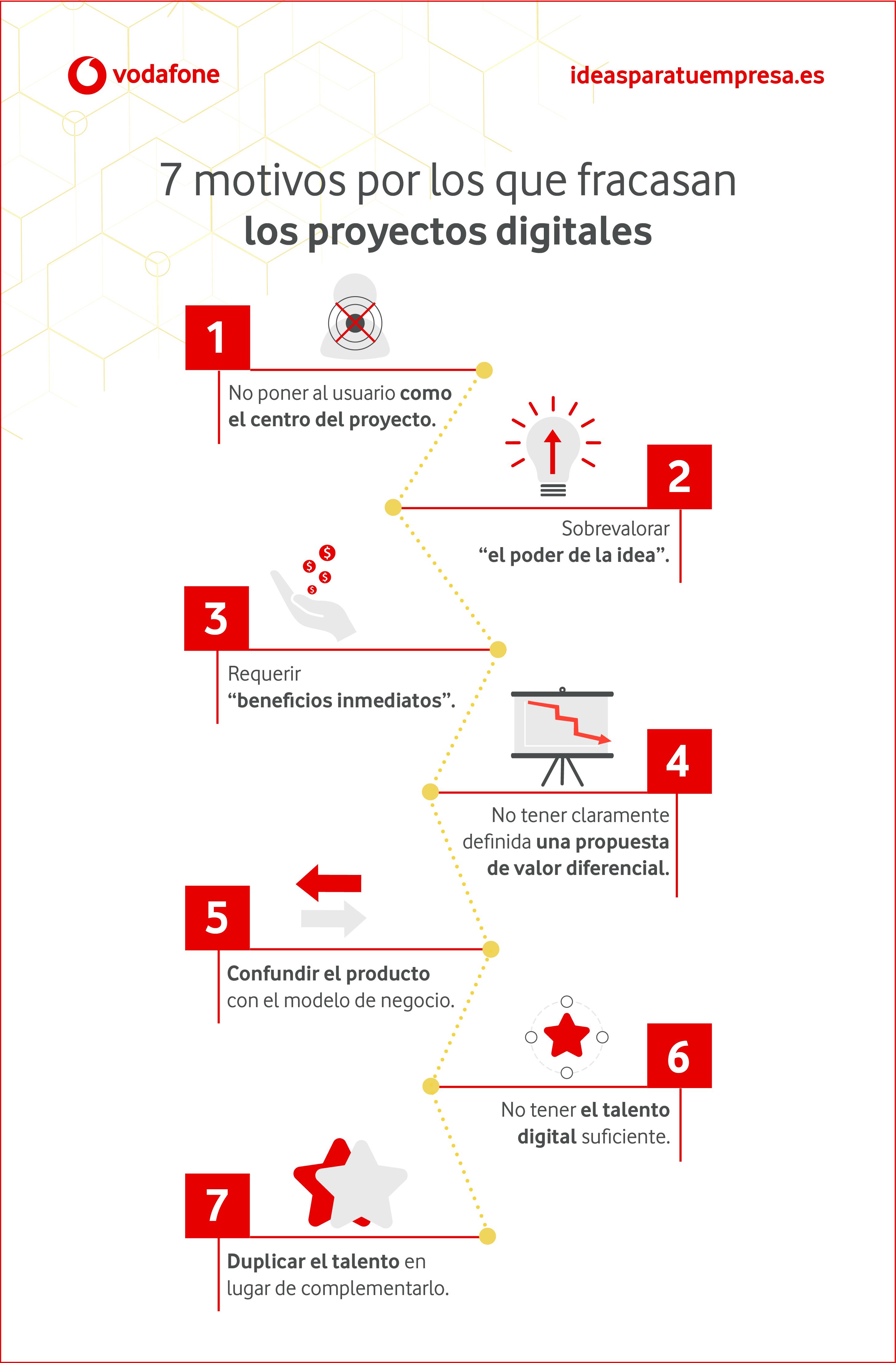 Motivos por los que fracasan los proyectos digitales