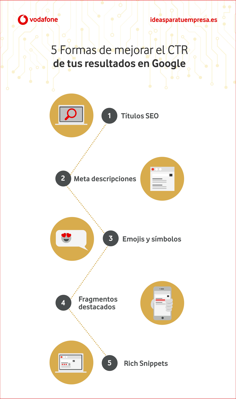 Formas de optimizar el CTR de tu web en Google