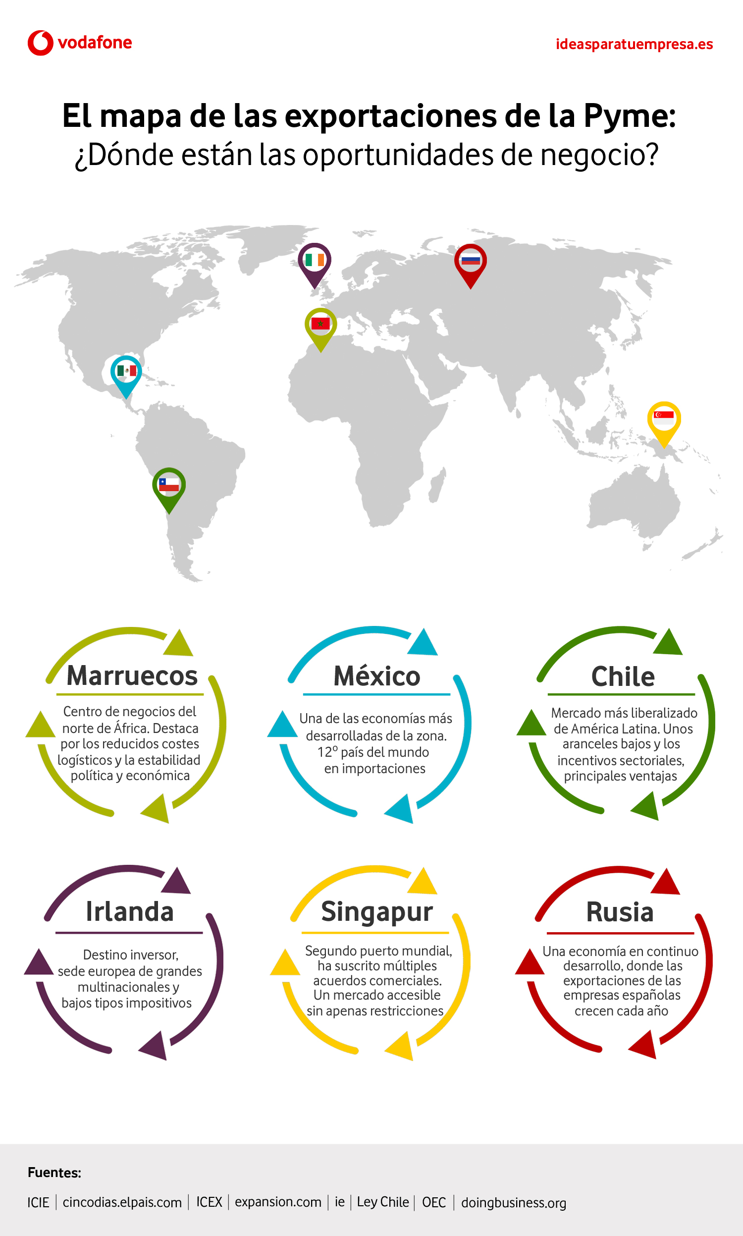 Cuánto han aumentado las exportaciones de la Pyme en España