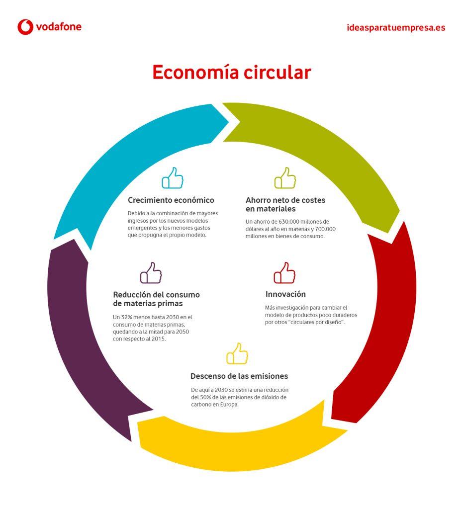 Ventajas de aplicar la economía circular en tu empresa