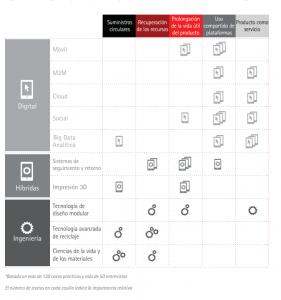 Oportunidades economía circular: estudio Accenture