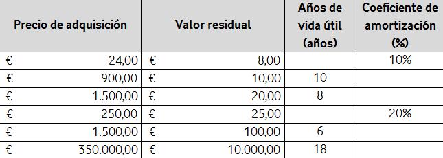 Cuánto cuesta cambiar los muebles de tu empresa