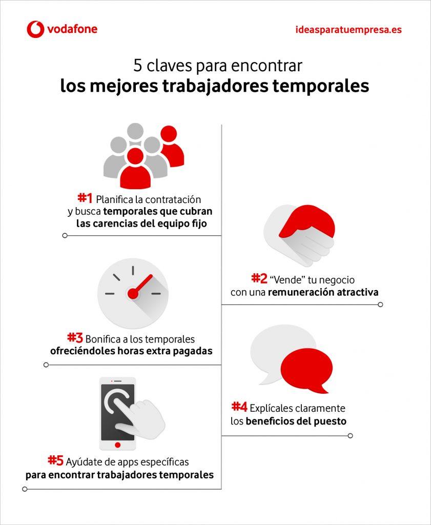 Trabajadores temporales [Infografía]