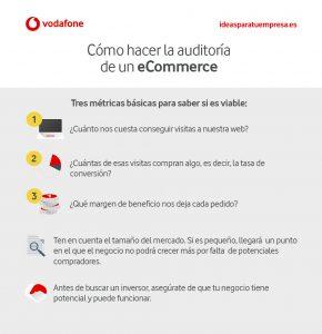 Infografía auditoría eCommerce