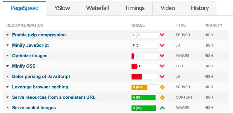 Gtmetrix velocidad de carga web