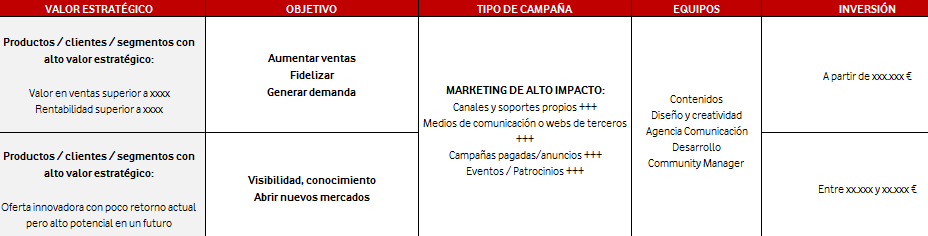 Ejemplo de categorización de campañas de marketing