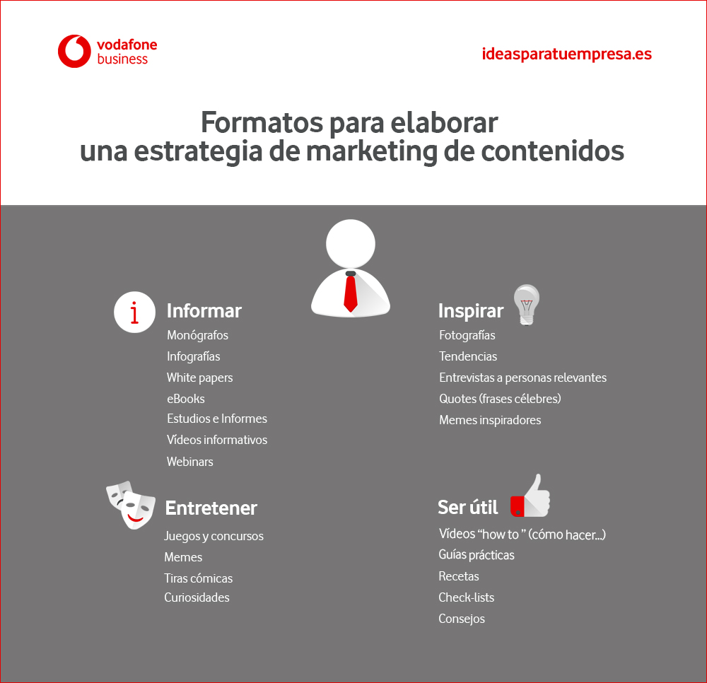 Formatos para crear una estrategia de marketing de contenidos